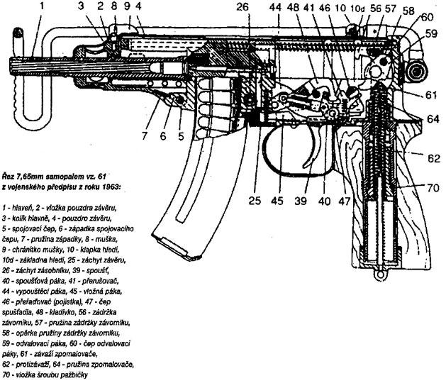 Especificaciones Subfusil Skorpion